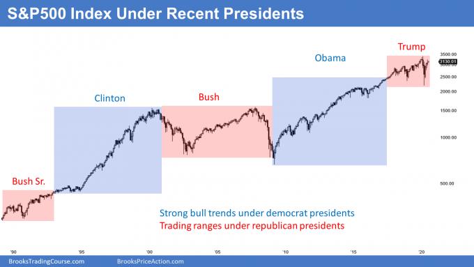 stock market rallied under democrat presidents