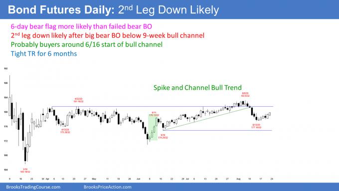Bond futures daily candlestick chart bear flag