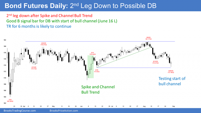 Bond futures daily candlestick chart has high 2 double bottom