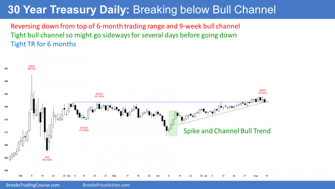Bond futures daily candlestick chart turning down in bull channel