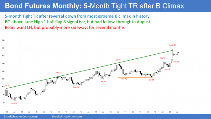 Bond futures monthly candlestick chart has bad follow-through buying after July breakout