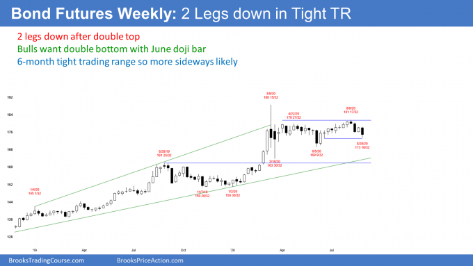 Bond futures weekly candlestick chart has 2 legs down in tight trading range