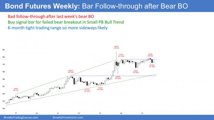 Bond futures weekly candlestick chart has bad follow through after bear breakout