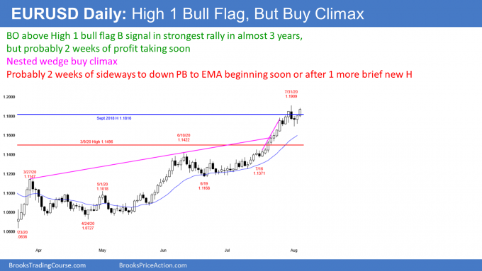 EURUSD Forex High 1 bull flag but buy climax