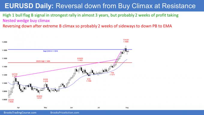 EURUSD Forex High 1 bull flag buy signal but buy climax