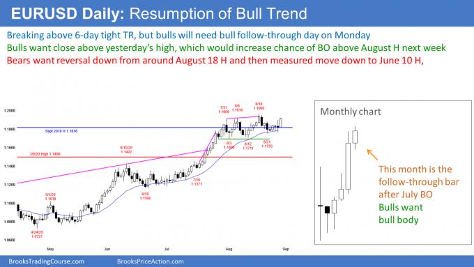 EURUSD Forex bull trend resumption