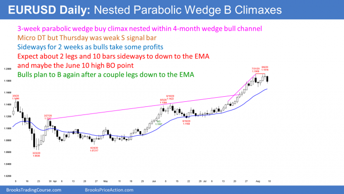 EURUSD Forex daily candlestick chart has nested wedge buy climax and micro double top