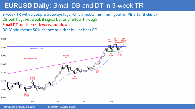EURUSD Forex double top and double bottom bull flag so breakout mode