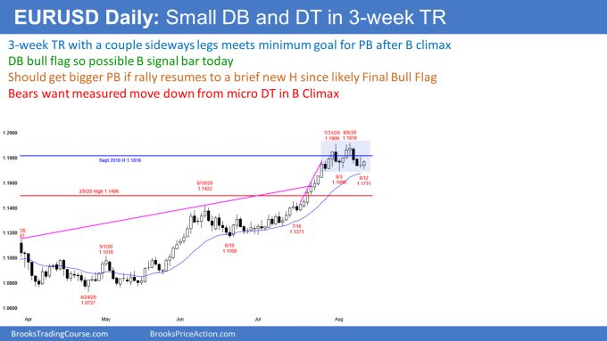 EURUSD Forex double top and double bottom in buy climax so breakout mode