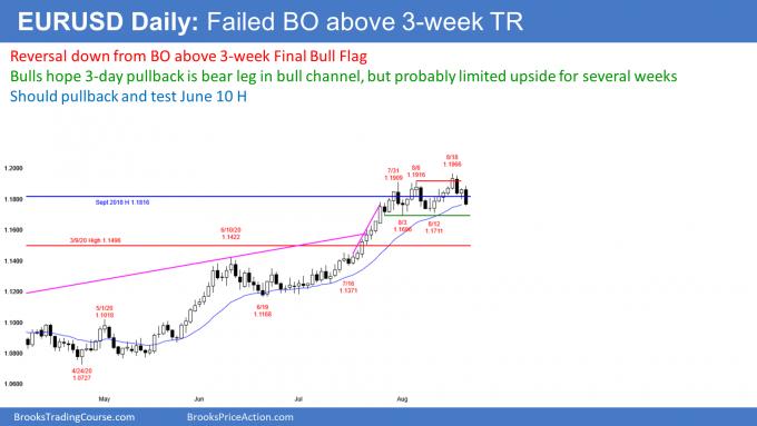 EURUSD Forex failed breakout above Final Bull Flag