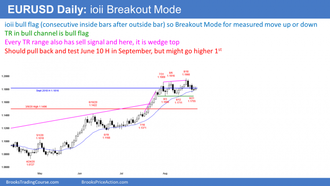 EURUSD Forex ioi breakout mode in trading range