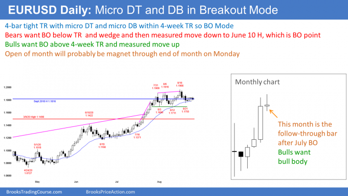 EURUSD Forex micro double top and bottom in breakout mode