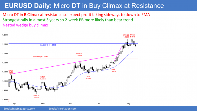 EURUSD Forex micro double top at resistance in nested wedge buy climax
