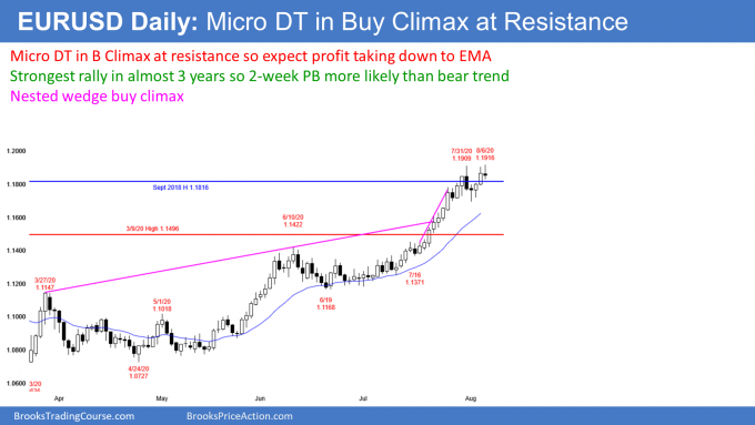 EURUSD Forex micro double top in buy  climax at resistance