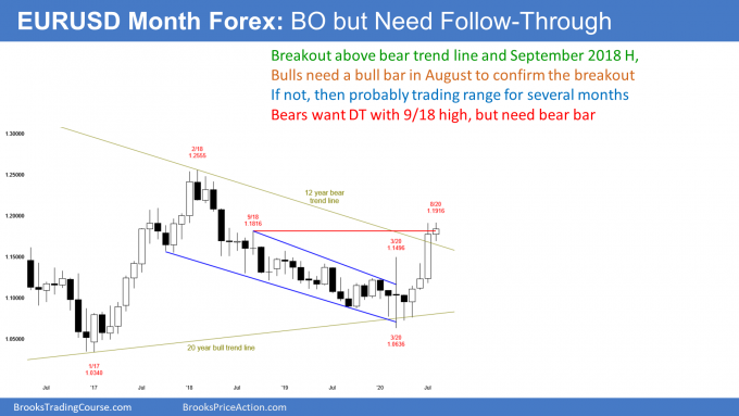 EURUSD Forex monthly candlestick chart follow-through bar after bull breakout