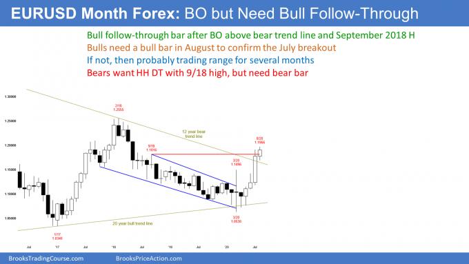 EURUSD Forex monthly candlestick chart has bull follow through bar after breakout