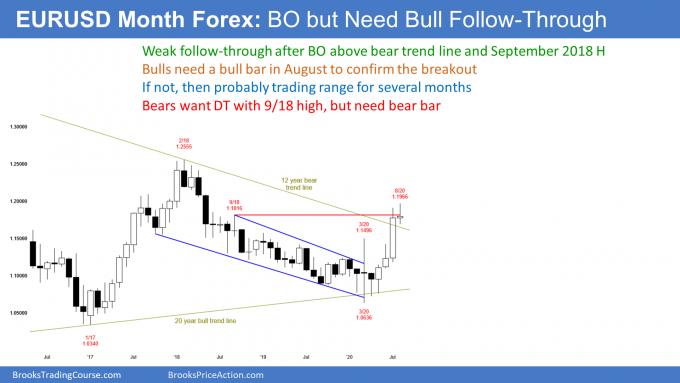 EURUSD Forex monthly candlestick chart needs bull follow through after bull breakout.png
