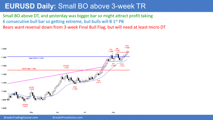 EURUSD Forex small breakout above 3 week trading range