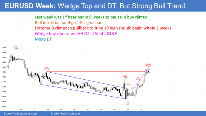 EURUSD Forex weekly candlestick chart has High 1 bull flag after wedge top buy climax
