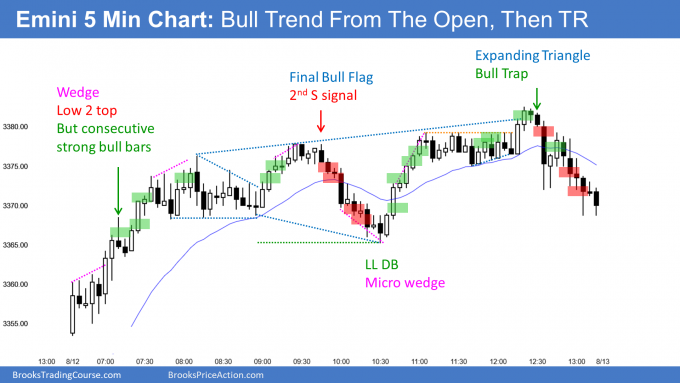 Emini Bull Trend From The Open then Expanding Triangle Top