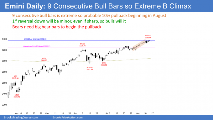 Emini S&P500 futures daily candlestick chart had 9 consecutive bull bars so extreme buy climax