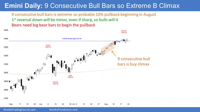 Emini S&P500 futures daily candlestick chart has 9 consecutive bull bar streak buy climax