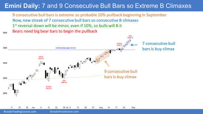Emini S&P500 futures daily candlestick chart in strong breakout but possible exhaustive buy climax