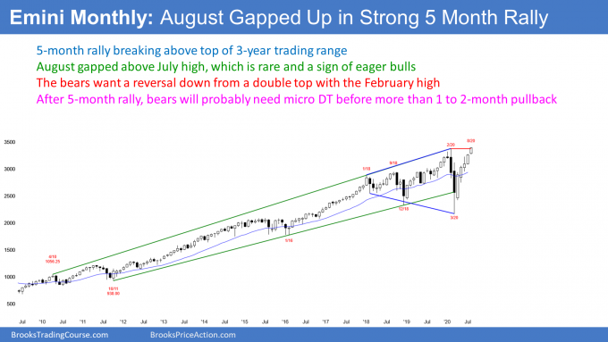 Emini S&P500 futures monthly candlestick chart breaking above 3 year trading range