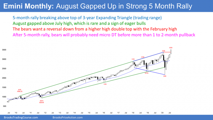 Emini S&P500 futures monthly candlestick chart in strong breakout to top of expanding triangle