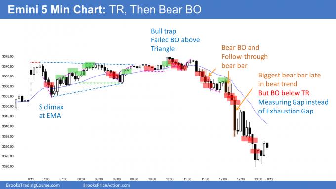 Emini bear trend after trading range