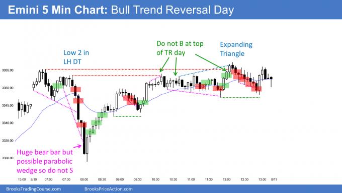 Emini bull trend reversal just below all time high