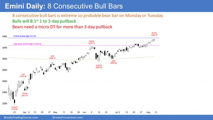 Emini daily S&P500 futures candlestick chart has 8 consecutive bull bars