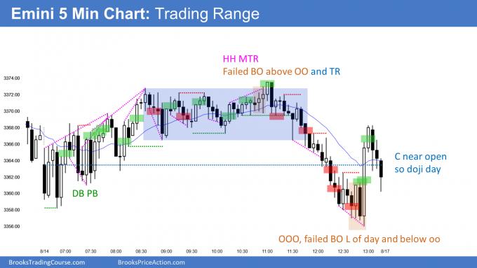 Emini doji trading range day