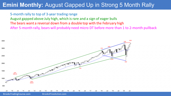 Emini monthly S&P500 futures candlestick chart gapped up in August
