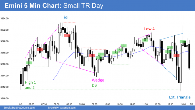 Emini trading range day after closing February gap