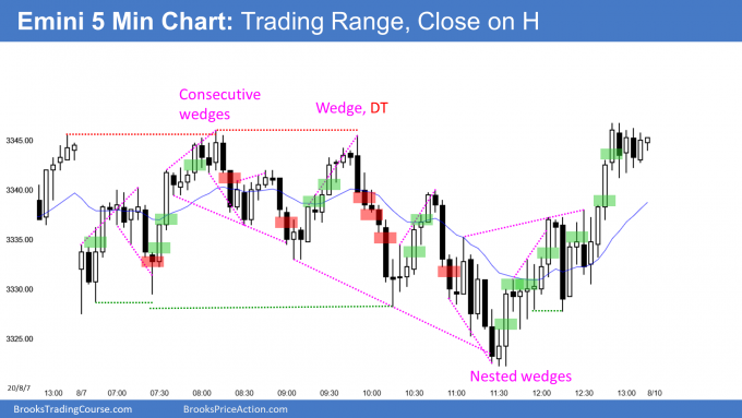 Emini trading range day with close on the high