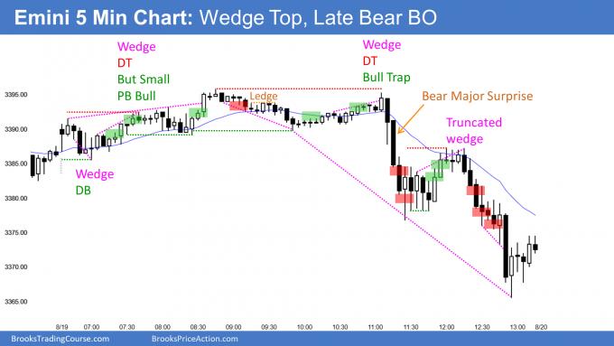 Emini wedge top and late bear breakout