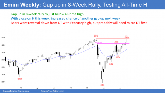 Emini weekly S&P500 futures candlestick chart gapped up to just below all-time high