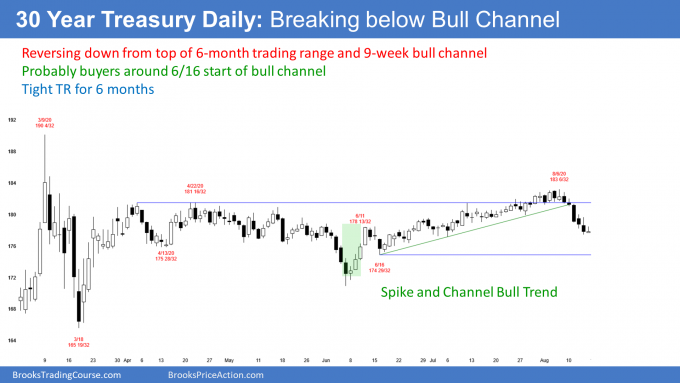 Treasury bond futures daily candlestick chart breaking below bull trend line