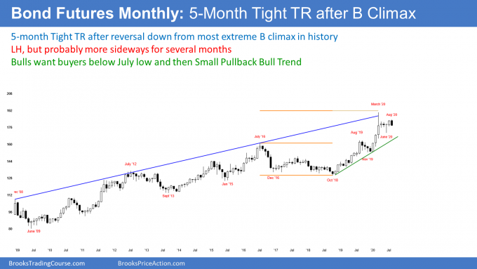 Treasury bond futures monthly candlestick chart with failed breakout bull trap