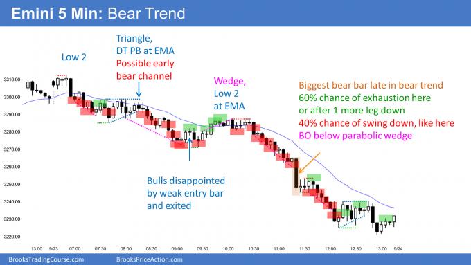 Emini bear trend day