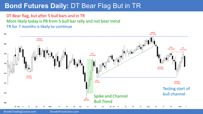 Bond futures daily candlestick chart has double top bear flag but in middle of trading range