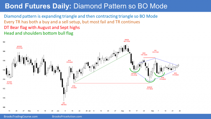 Bond futures daily candlestick chart in diamond pattern breakout mode