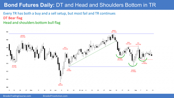 Bond futures daily candlestick chart with double top and head and shoulders bottom