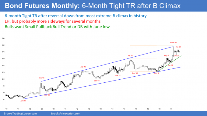 Bond futures monthly candlestick chart in tight trading range after buy climax