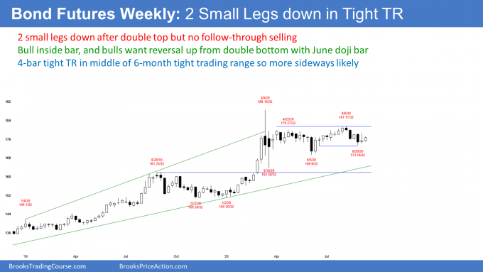 Bond futures weekly candlestick chart in tight trading range