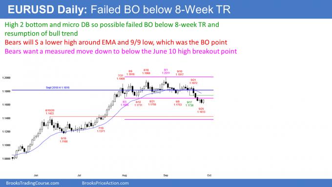 EURUSD Forex High 2 bull flag and failed breakout
