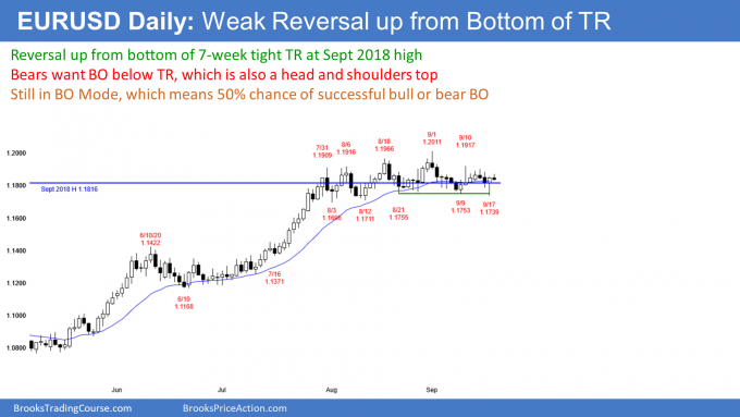 EURUSD Forex head and shoulders top and double bottom