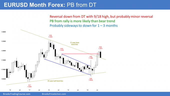 EURUSD Forex monthly candlestick chart double top but minor trend reversal