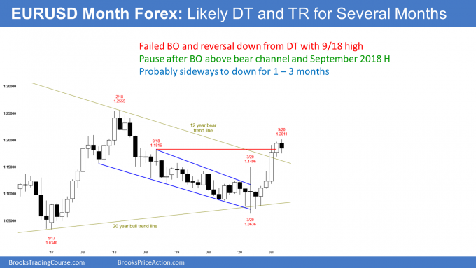 EURUSD Forex monthly candlestick chart with double top and failed breakout